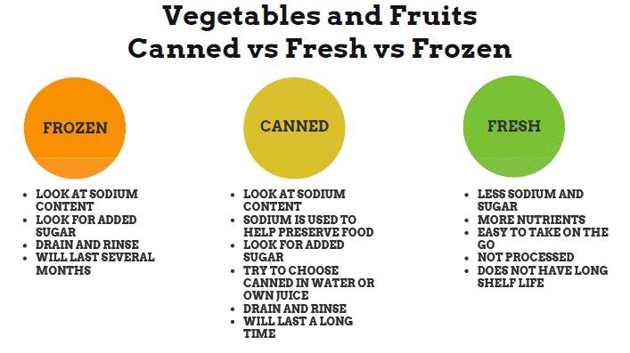 fresh-frozen-canned